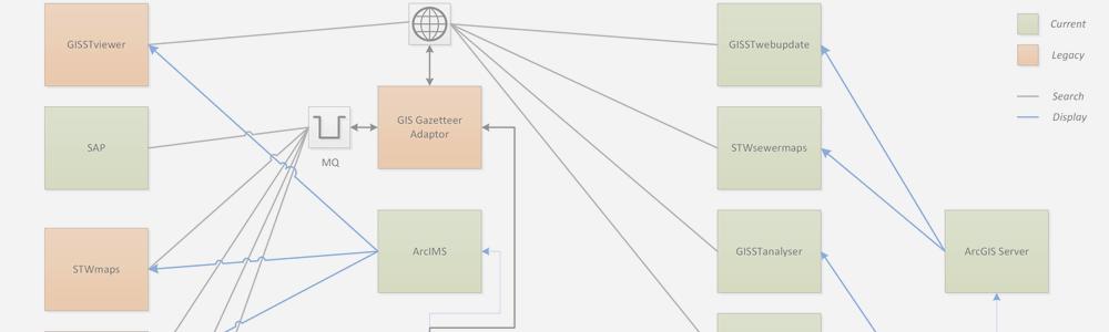 GIS Architecture - Design